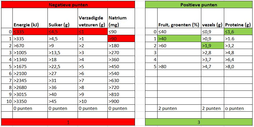 Berekening Nutri-Score | Valle del Sole